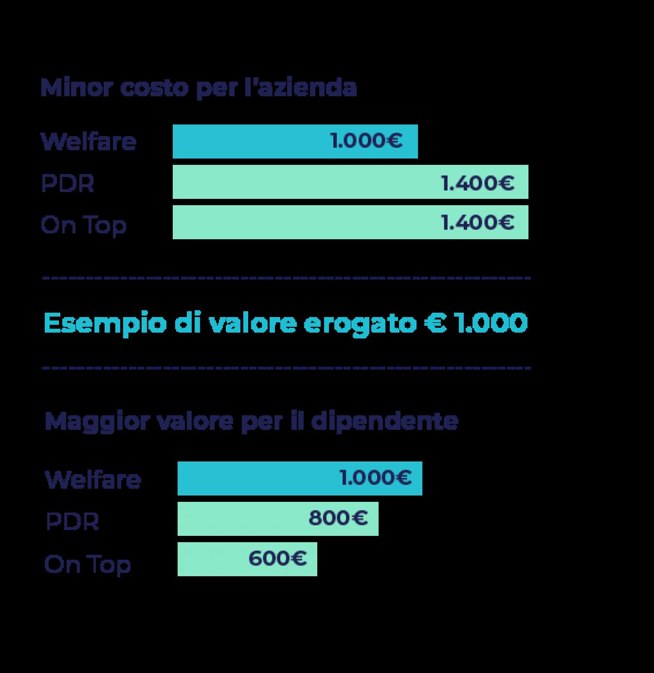 welfare-aziendale-easy-welfare-edenred-infografica-vantaggi-welfare-202105